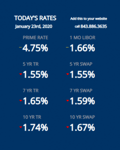 today's rates stats